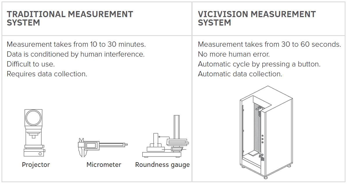 5 anledningar till beröringsfri mätning
